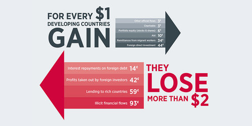 Image that explains how for every $ 1 poor countries gain, they lose more than $ 2.